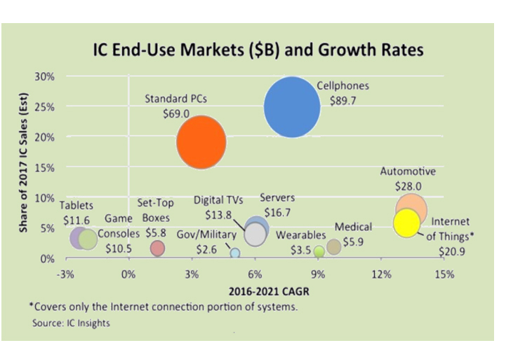 IC End-Use Markets (SB) and Growth Rates chart